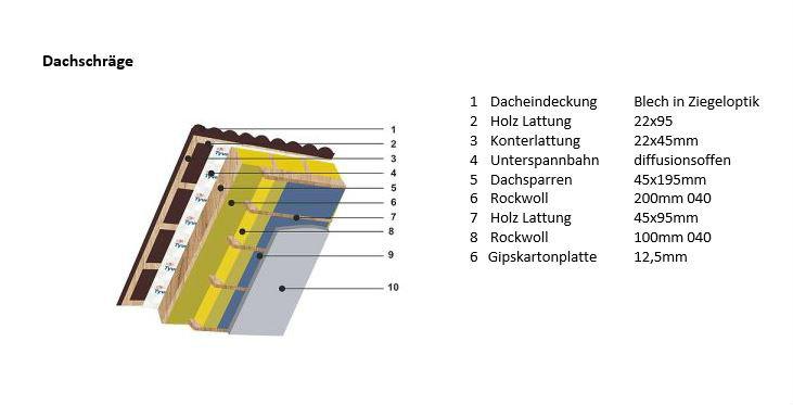 Bauteilaufbau Dach